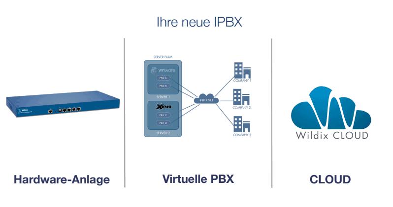 PBX Auswahl Möglichkeiten